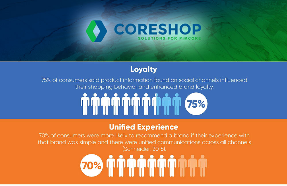 5-Ways-to-Grow-Loyalty coreshop