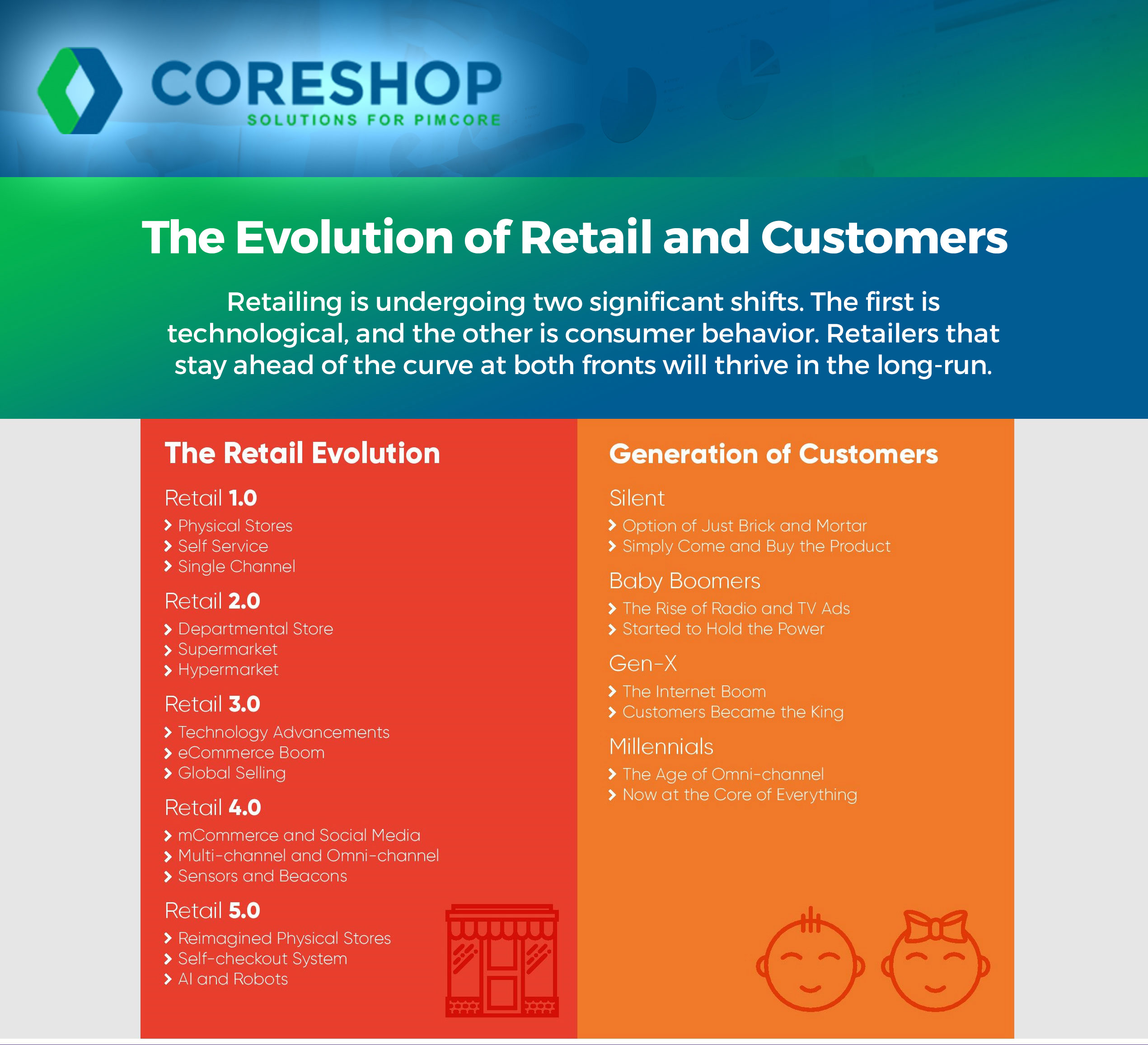 Evolution-Retail-Customers