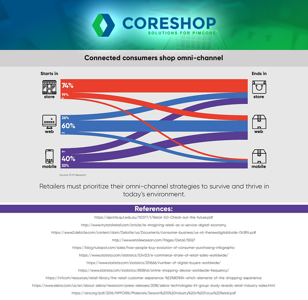 coreshop Omni-Channel connected