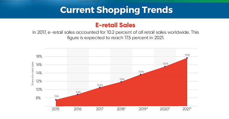 E-retail shopping trends