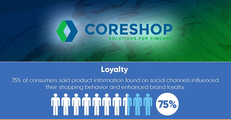 customer loyalty stats coreshop