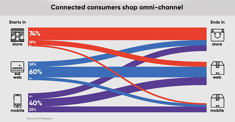 Omni-Channel Customer Graph