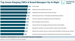 What haunts CMO's and Brand Managers