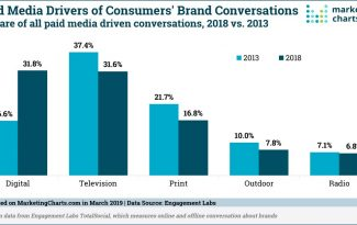 What Media Affects the Consumer the Most